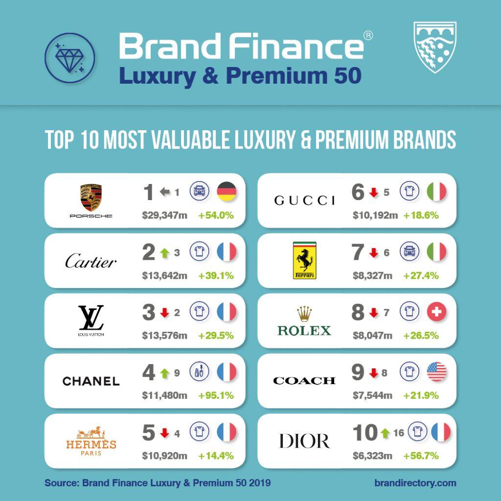 Top 10 des marques Luxe et Premium selon Brand Finance